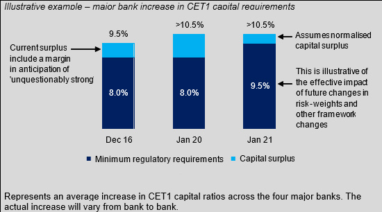 Chart: Illustrative example - major bank increase in CET1 capital requirements