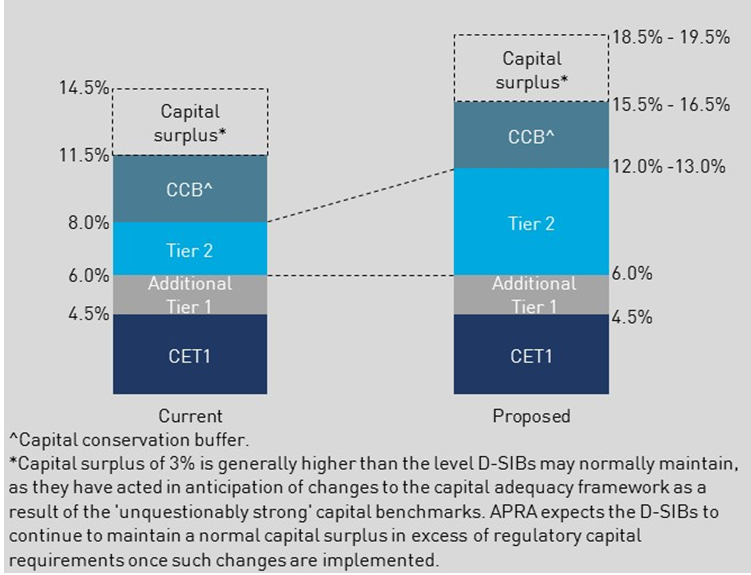 Figure 1: Proposed change to the major banks capital