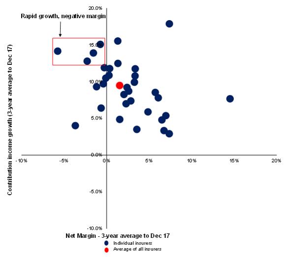 Chart 3: cohort of high growth, negative margin insurers