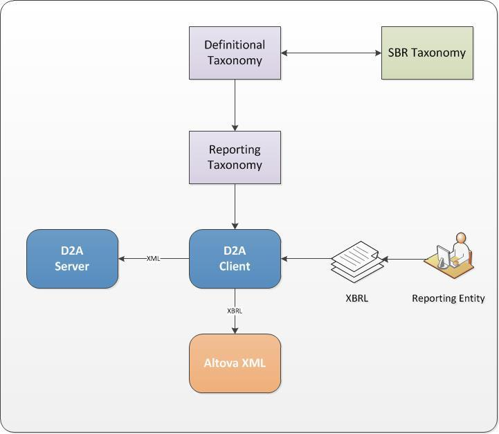 Picture shows the flow of information between D2A, SBR and XBRL