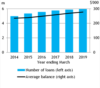 Chart showing number and average balance of residential term loans to households