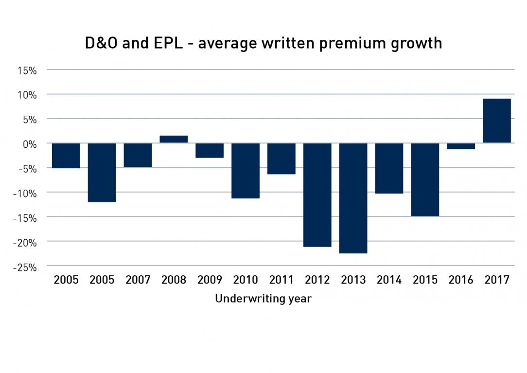 Chart showing directors and officers and employment practices liability - average written premium growth