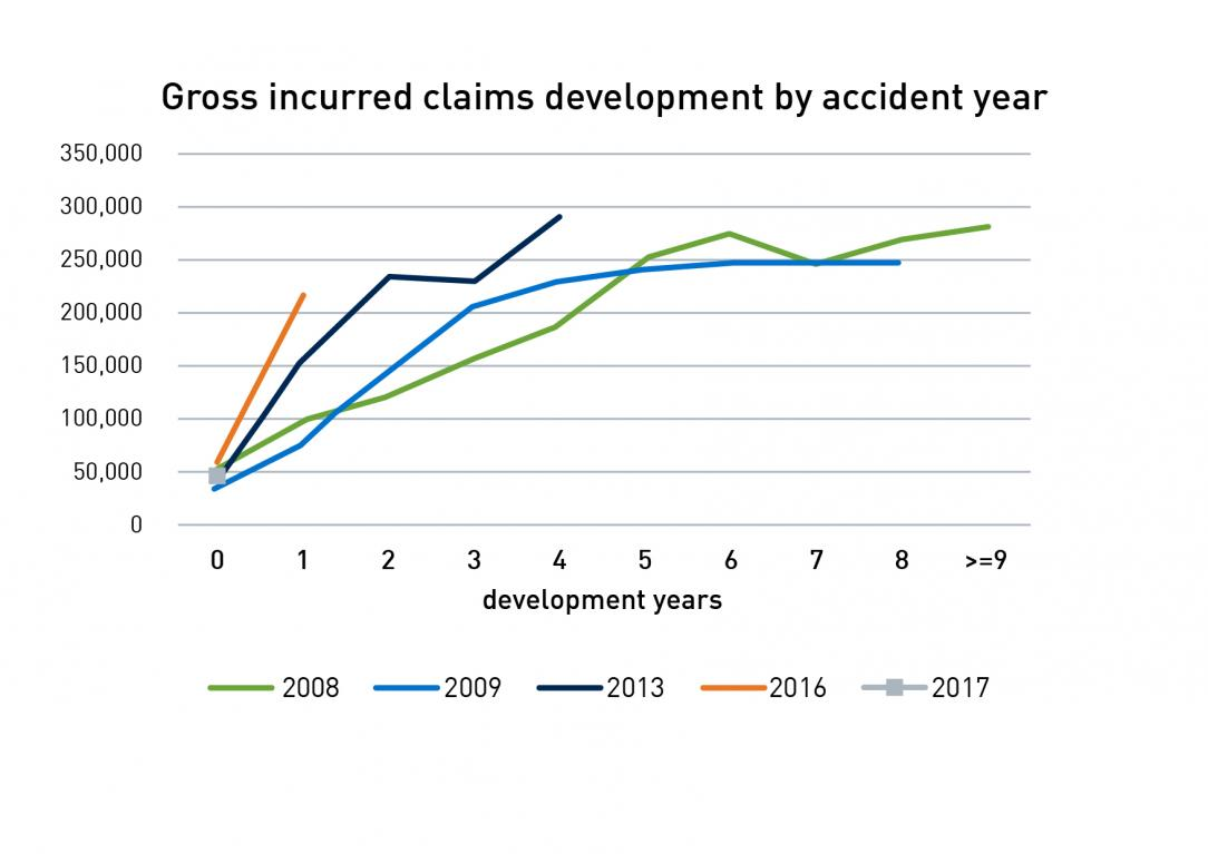 Chart 2 illustrates how directors and officers claims development over recent years is trending worse than the GFC-impacted years of 2008/09