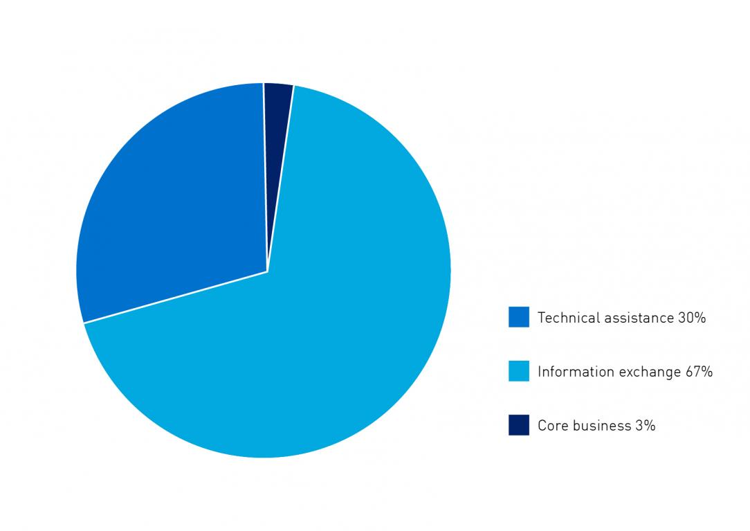 Pie chart showing inbound delegation visits by purpose of visit, technical assistance 30%, information exchange 67% and core business 3%