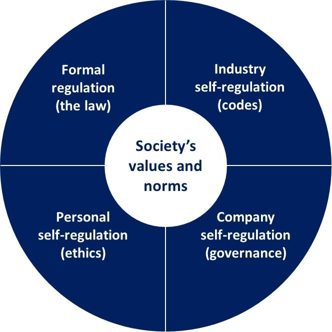 Diagram showing society's values and norms divided into four section: Formal regulation (the law), Industry self-regulation (codes), Personal self-regulation (ethics) and comapny self-regulation (governance)