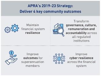 APRA's 2019-23 Strategy: Deliver four key community outcomes