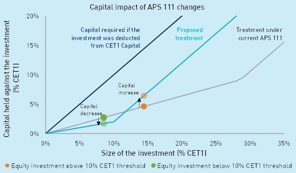 Capital impact of APS111 changes