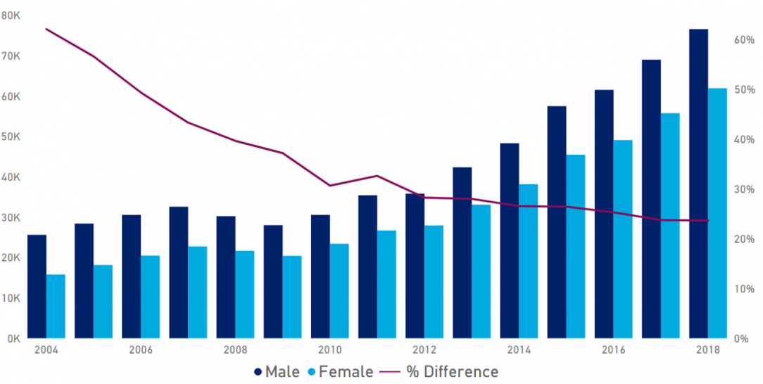 This graph shows the increase in average account balances from 2004 to 2019 for both males and females. The trendline shows that the gap between the average accounts balances of males and females is narrowing.