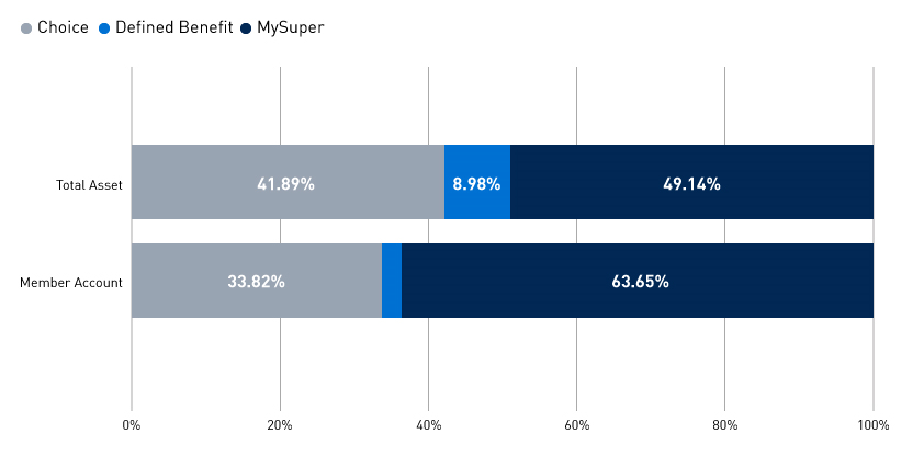 Market share by total asset: Choice 41.89%, defined benefit 8.98% and MySuper 49.14%. Market share by member accounts: Choice 33.82%, Defined benefit:2.53%, MySuper: 63.65%