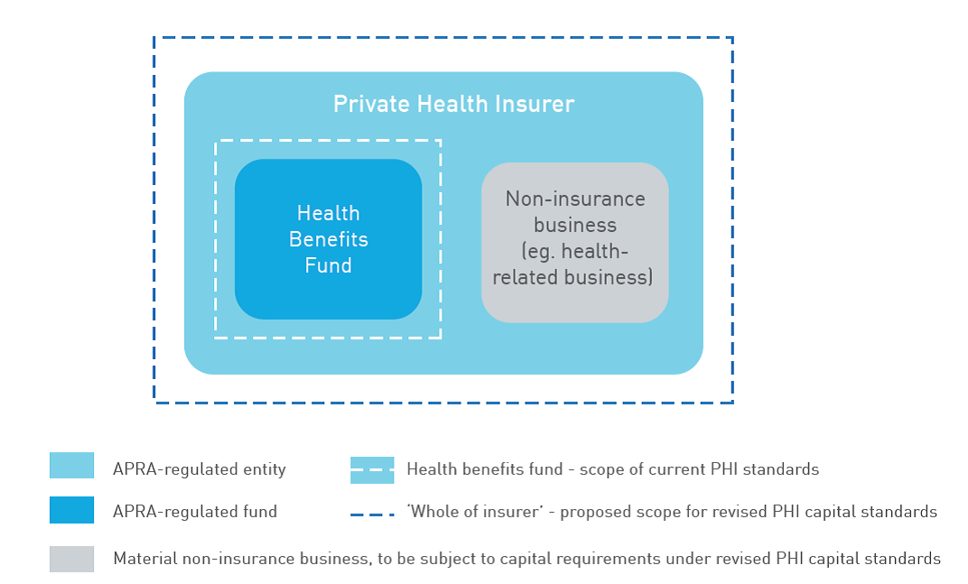 This figure shows how the current and proposed PHI capital standards apply to the business of an insurer.