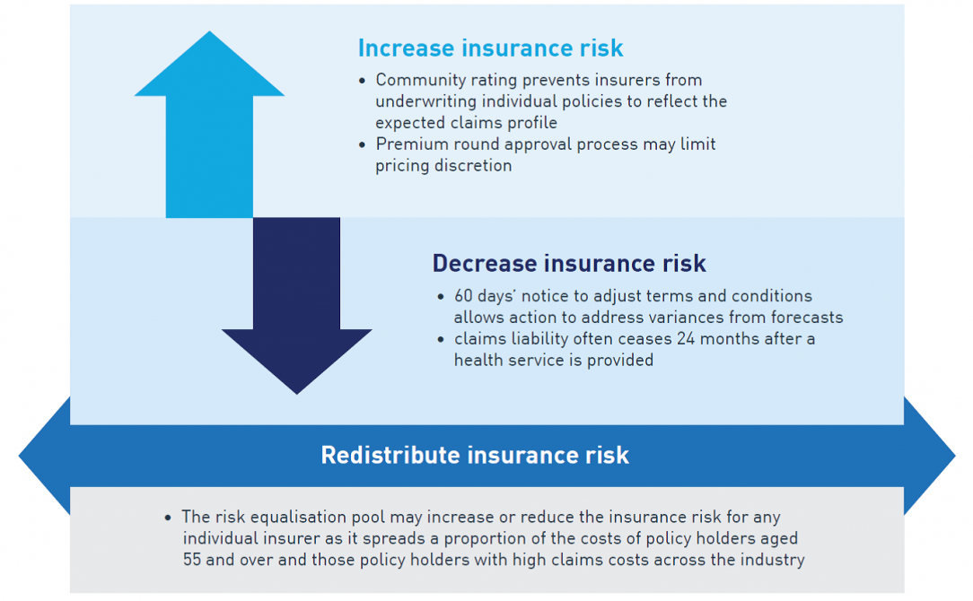 This figure shows legislative and regulatory factors which impact on insurance risk in the PHI industry