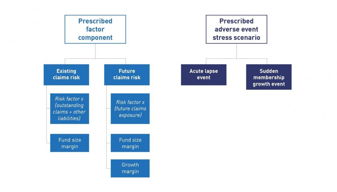 This figure shows the structure of the prescribed factor component and the adverse event stress which APRA has proposed for the insurance risk charge