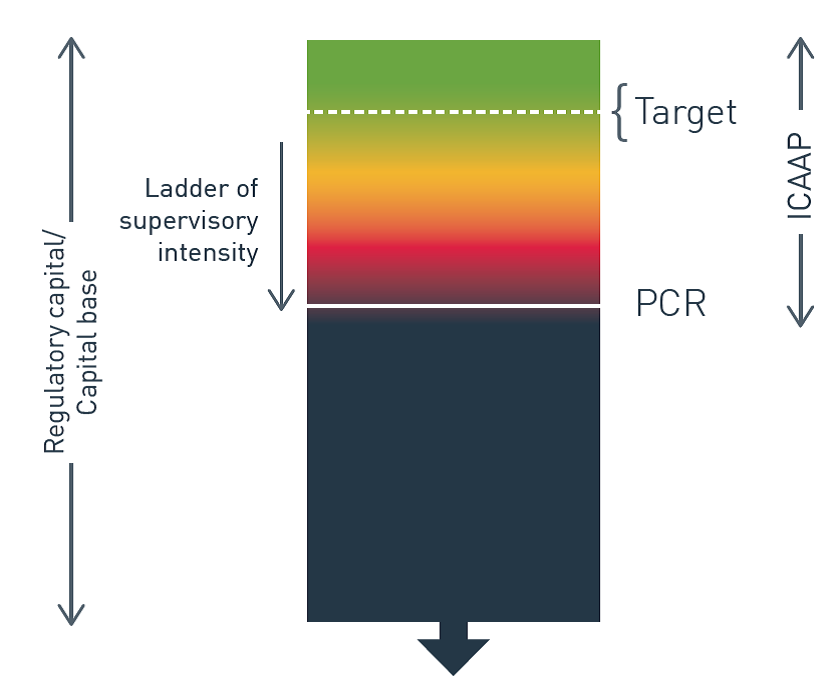 This figure shows how the target capital level of an insurer's internal capital adequacy assessment process interacts with APRA's supervision intensity