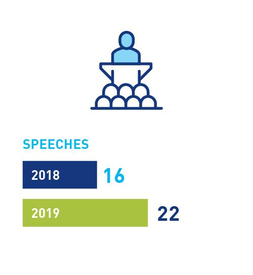 Speeches: 16 in 2018, 22 in 2019