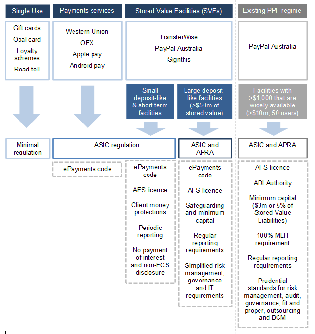 Figure 2.	The potential role of regulators in regulating the stored value framework - single use, payment services, stored value facilities and existing PPF regime