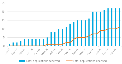 Total applications received and licensed since 2017 - by applications received and applications licensed