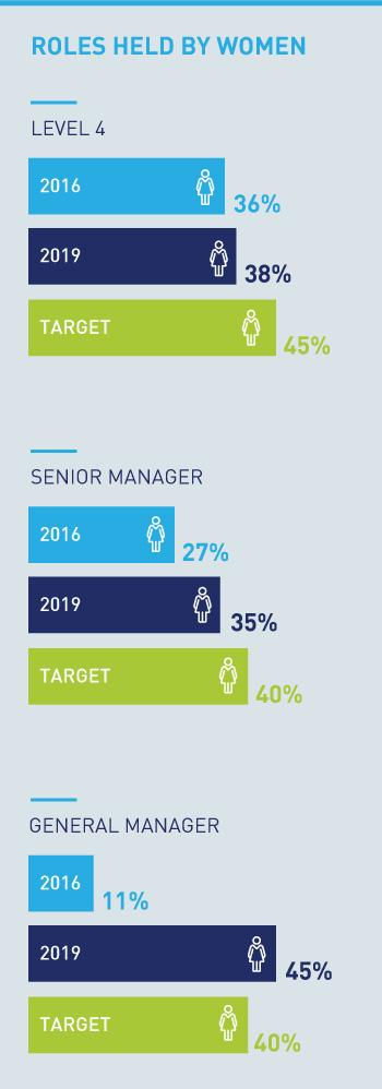 Roles held by women (%): Level 4, 2016 36%, 2019 38%, target 45%, Senior Manager: 2016 27%, 2019 35%, target 40%, GM 2016 11%, 2019 45%, target 40%