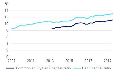 tier 1 capital ratio (2009-2019) and common equity tier 1 capital ratio (2013-2019)