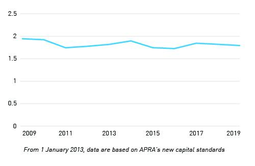 2009-2019 From 1 January 2013, data are based on APRA's new capital standards