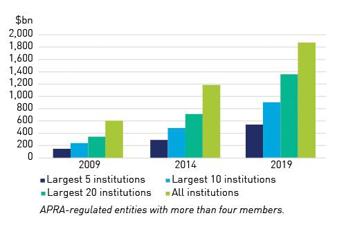 2009, 2014, 2019: APRA-regulated entities with more than four members