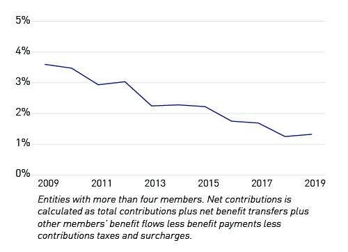 Entities with more than four members. Net contributions is calculated as total contributions plus net benefit transfers plus other members' benefit flows less benefit payments less contributions taxes and surcharges.