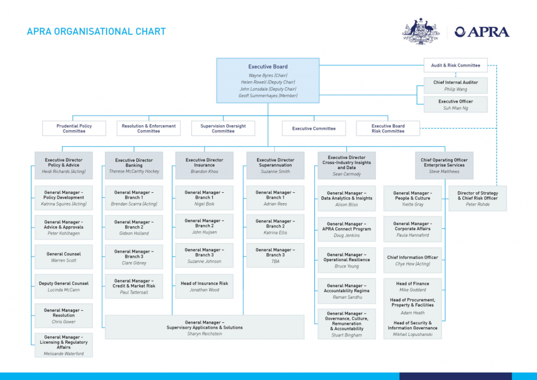 APRA organisational chart - 13 February 2020