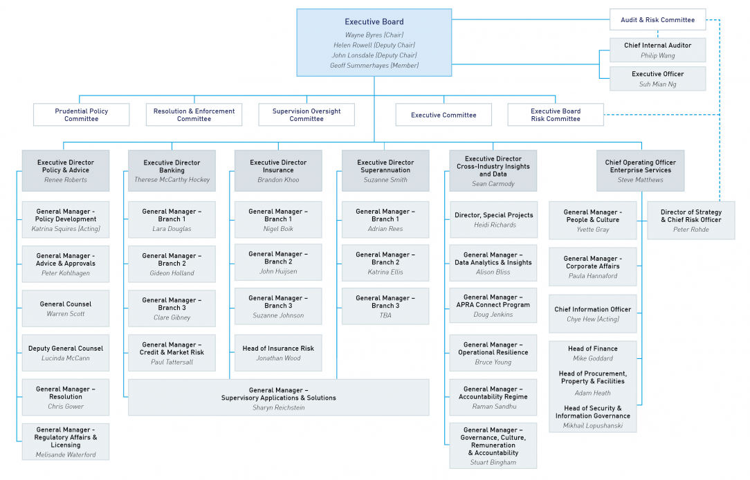 APRA's organisational chart as at May 2020