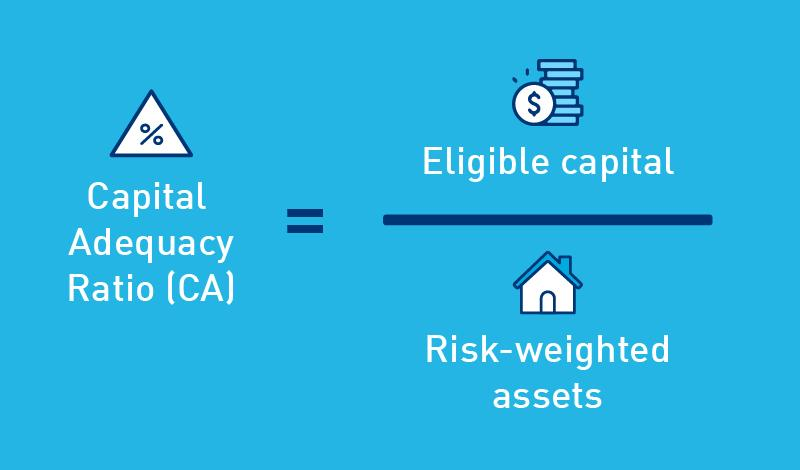 Capital adequacy ratio equals eligible capital divided by risk weighted assets