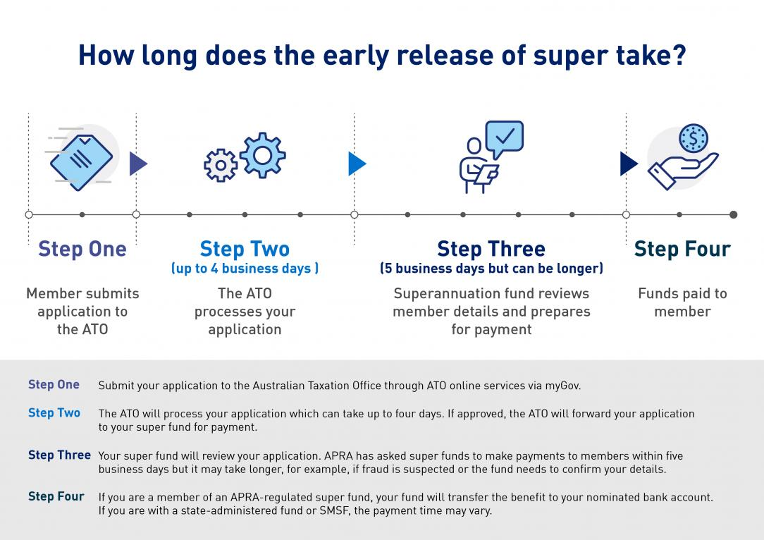 This infographic explains the step by step of the early release of superannuation process.