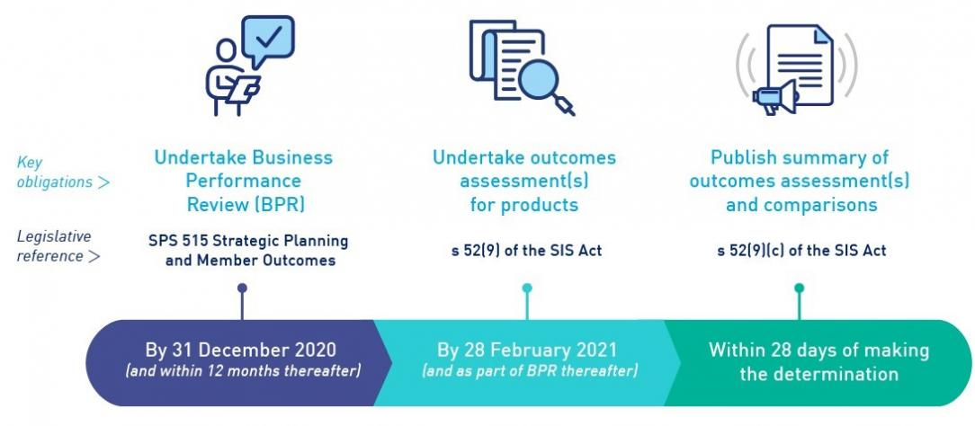 Timeframes for key obligations showing that the Business Permformance Review must be undertaken by 31 December 2020, the outcome assesment for products must be undertaken by 28 February 2021, and a summary of oucome assessment and comparisons must be published within 28 days of making the determination