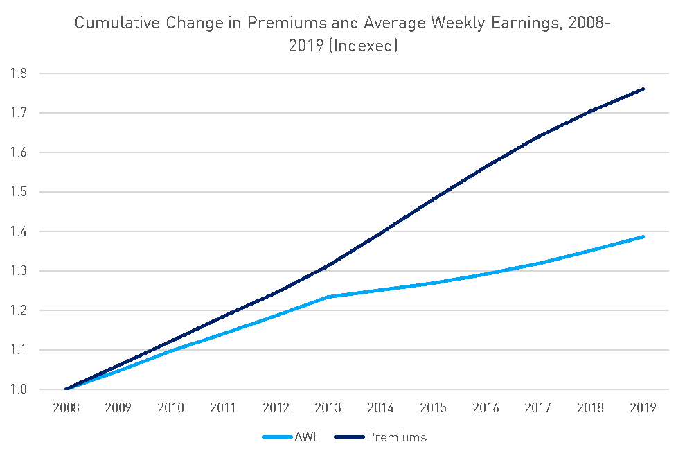 A chart showing cumulative change in premiums and average wage earnings, 2008-2019 (indexed)