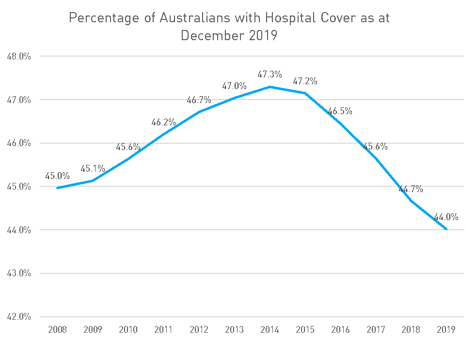 A chart showing the percentage of Australians with hospital cover as at December 2019