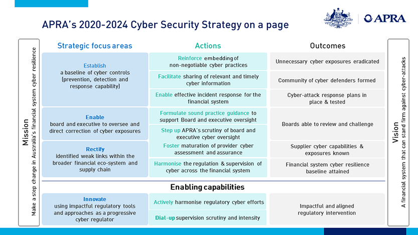 APRA's 2020-2024 Cyber Security Strategy on a page