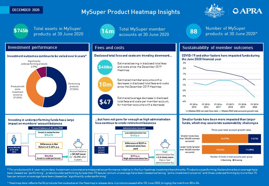 MySuper Product Heatmap Insights