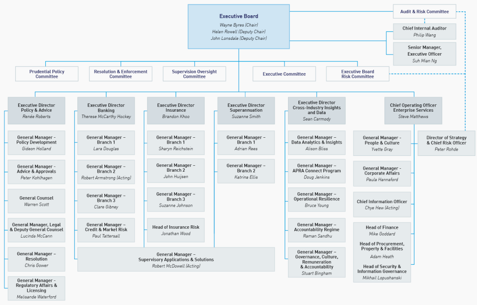 APRA Organisational Chart - as at 1 January 2020