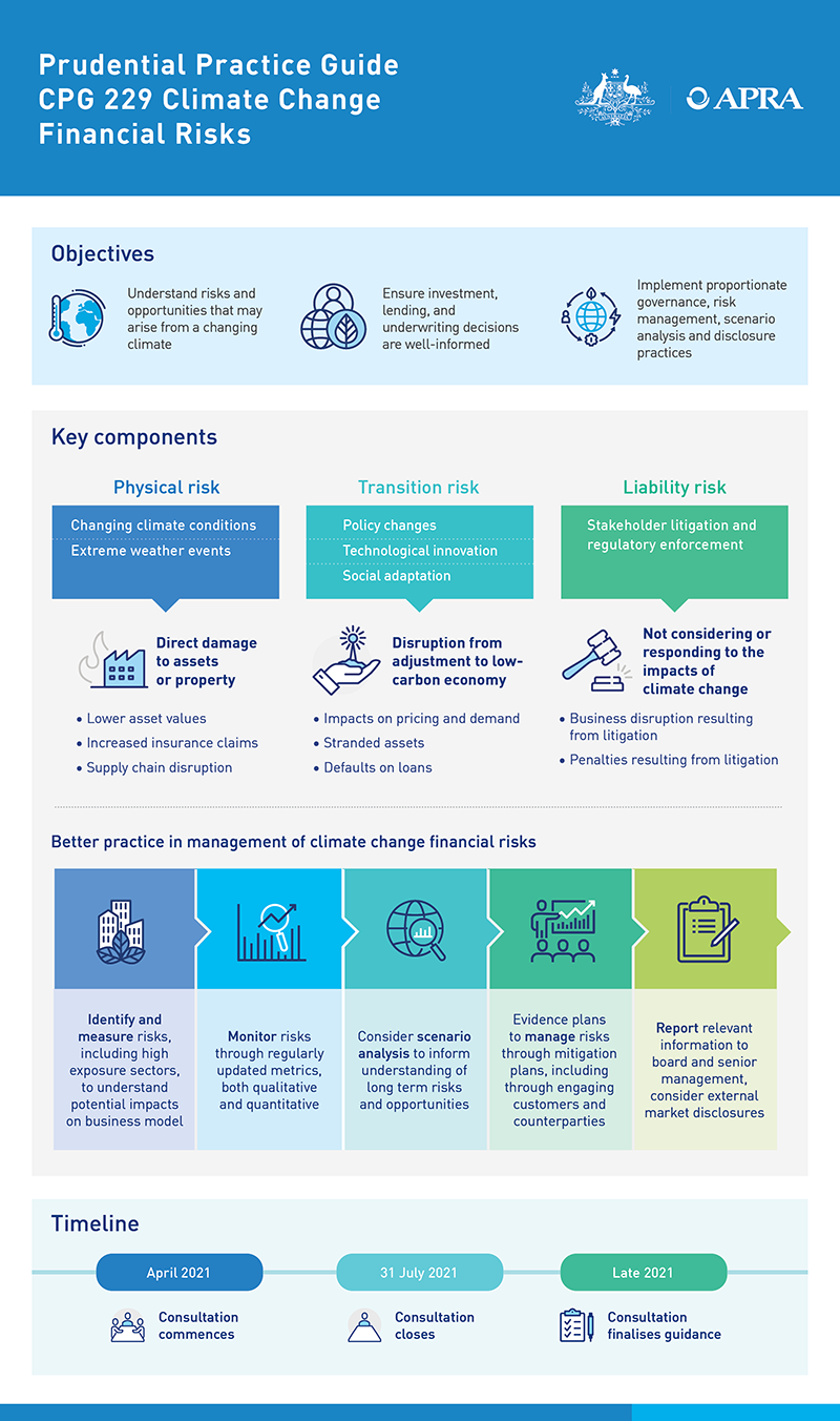 An accessible version of this infographic is available at https://www.apra.gov.au/consultation-on-draft-prudential-practice-guide-on-climate-change-financial-risks-infographic